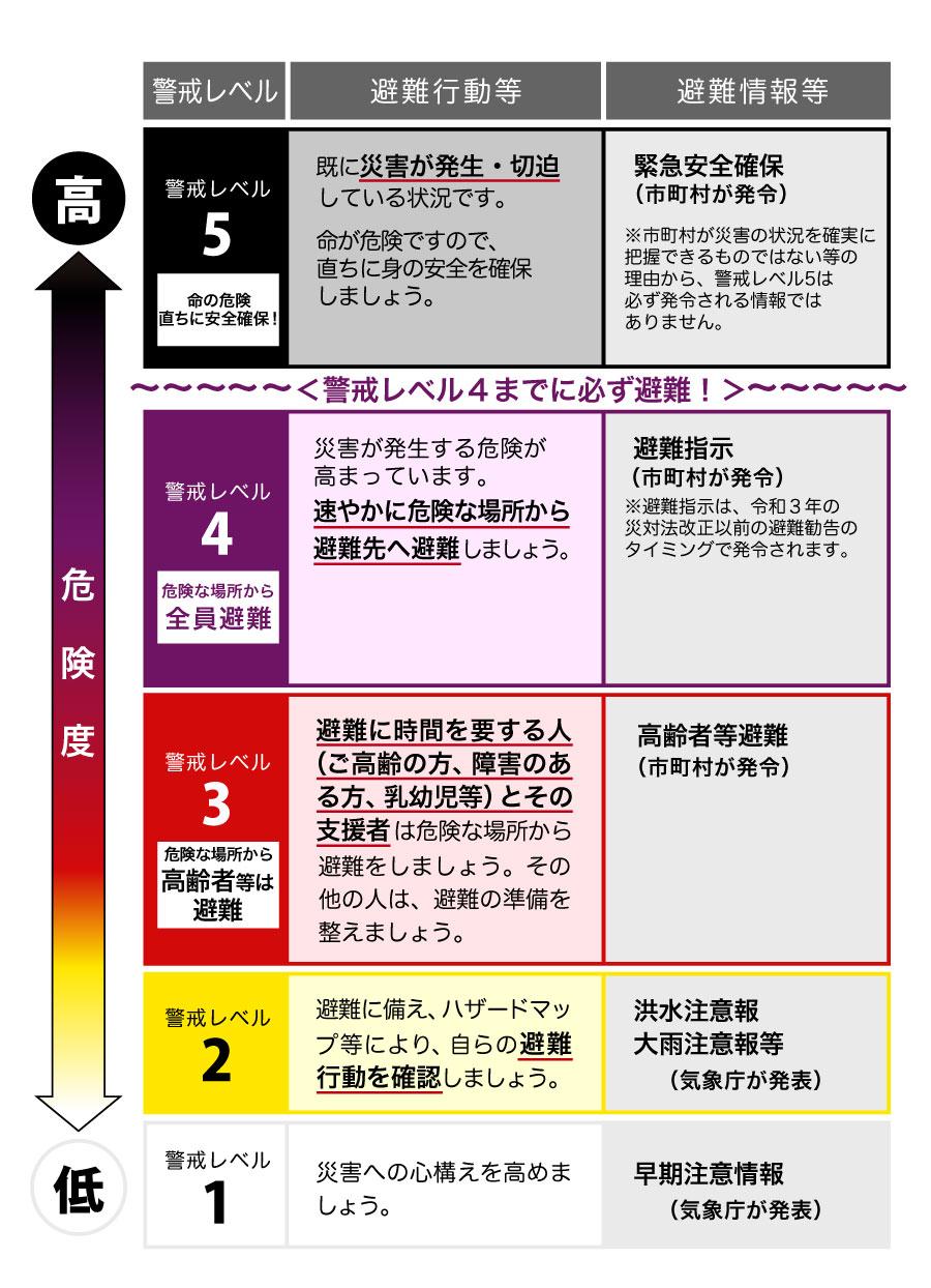 警戒レベルとは?5段階の内容が変更!