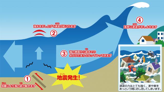 津波の仕組み・メカニズムとは